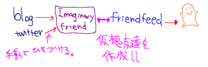 imagenary friend