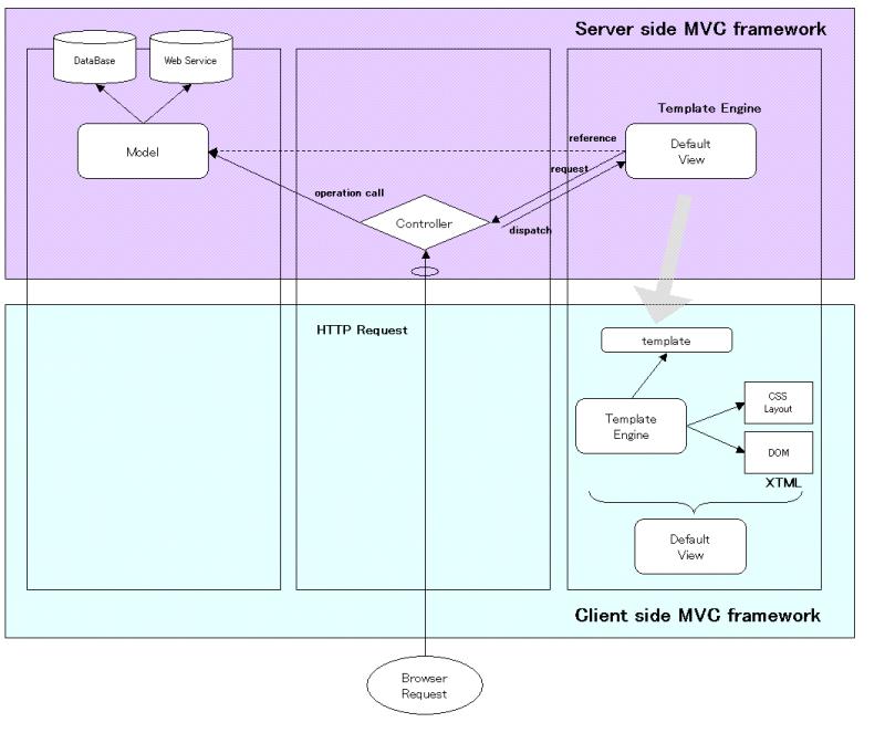 Ajax時代のMVCアーキテクチャについて2